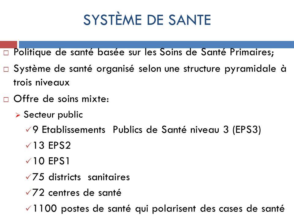 SYSTÈME DE SANTE Politique de santé basée sur les Soins de Santé Primaires; Système de santé organisé selon une structure pyramidale à trois niveaux O