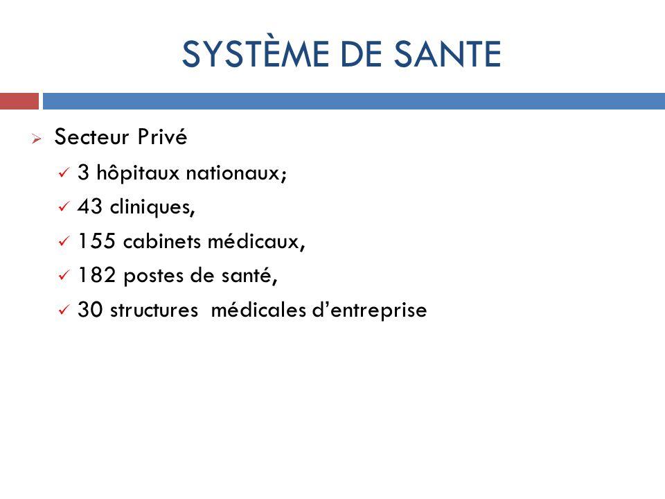 SYSTÈME DE SANTE Secteur Privé 3 hôpitaux nationaux; 43 cliniques, 155 cabinets médicaux, 182 postes de santé, 30 structures médicales dentreprise