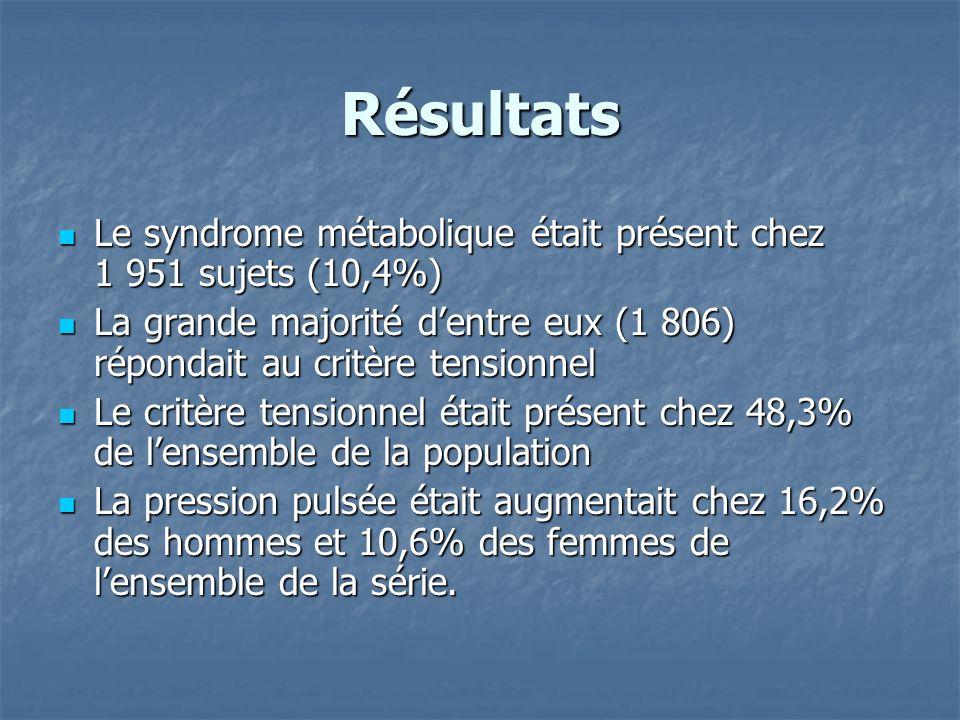Comparaison des sujets atteints de Syndrome métabolique et le critère tensionnel, ayant une pression pulsée ou < 60 mmHg