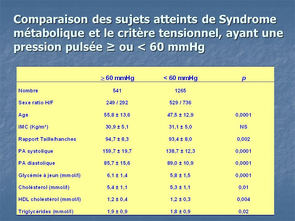 Fréquence dune augmentation de la pression pulsée ( 60 mmHg) selon la présence ou pas dun syndrome métabolique et/ou du critère tensionnel