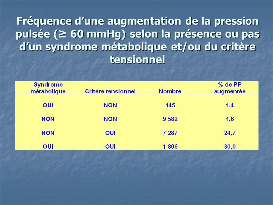 Conclusions 1) Une pression pulsée élevée nest pratiquement retrouvée que si le critère tensionnel du SM est présent ; 2) Chez les sujets avec SM incluant le critère tensionnel, une PP augmentée sassocie à un SM plus sévère, qui contribue alors, probablement avec lâge et la sévérité de lhypertension, à la rigidité artérielle.
