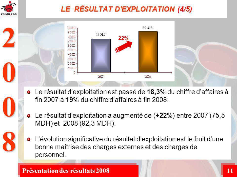 2008 Présentation des résultats 200811 LE RÉSULTAT D EXPLOITATION (4/5) Le résultat dexploitation est passé de 18,3% du chiffre daffaires à fin 2007 à 19% du chiffre daffaires à fin 2008.