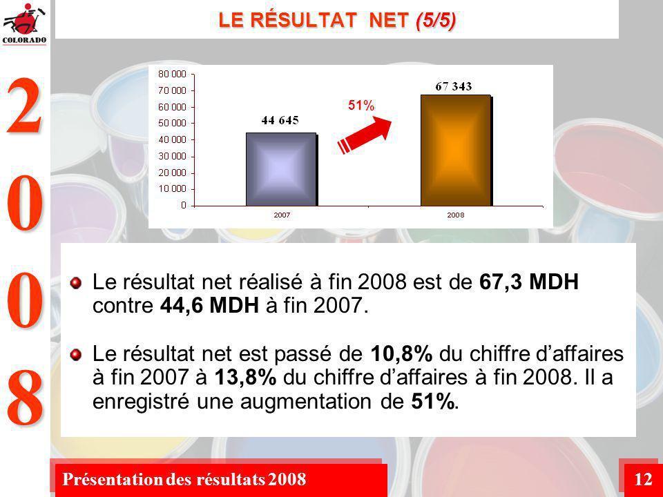 2008 Présentation des résultats 200812 LE RÉSULTAT NET (5/5) Le résultat net réalisé à fin 2008 est de 67,3 MDH contre 44,6 MDH à fin 2007.