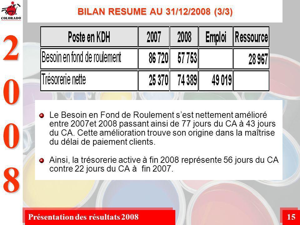 2008 Présentation des résultats 200815 BILAN RESUME AU 31/12/2008 (3/3) Le Besoin en Fond de Roulement sest nettement amélioré entre 2007et 2008 passant ainsi de 77 jours du CA à 43 jours du CA.