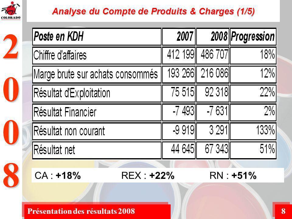 2008 Présentation des résultats 20088 Analyse du Compte de Produits & Charges (1/5) CA : +18% REX : +22% RN : +51%