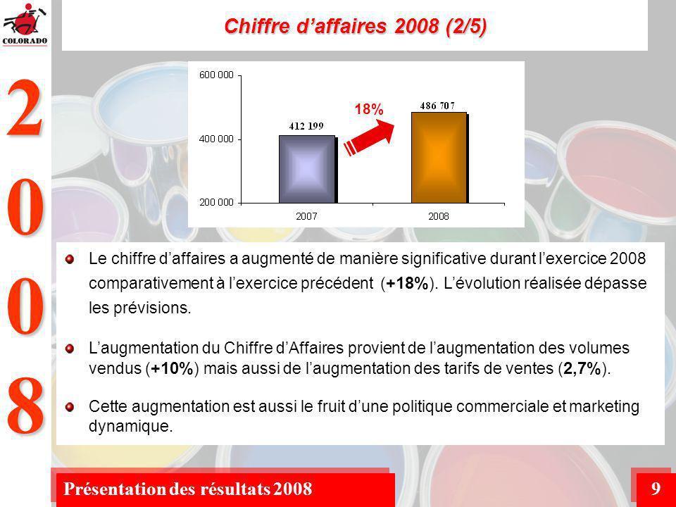 2008 Présentation des résultats 20089 Chiffre daffaires 2008 (2/5) Le chiffre daffaires a augmenté de manière significative durant lexercice 2008 comparativement à lexercice précédent ( +18% ).