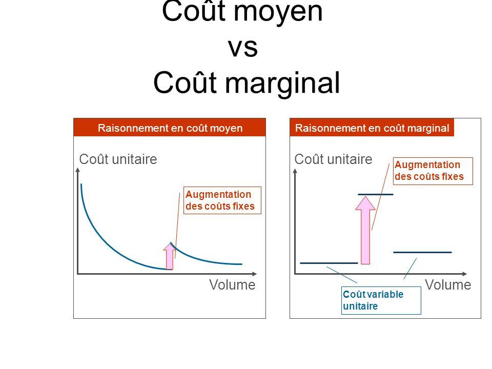 Coût moyen vs Coût marginal Raisonnement en coût moyen Coût Raisonnement en coût marginal Augmentation des coûts fixes Coût variable unitaire Coût uni