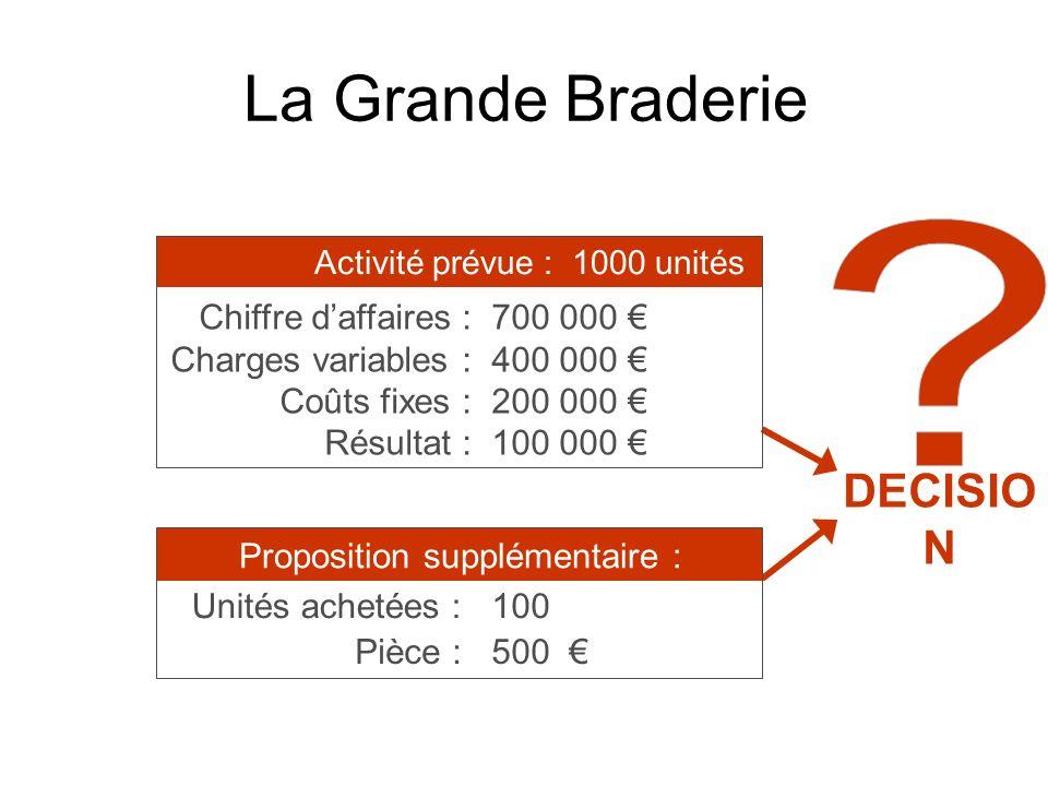 La Grande Braderie DECISIO N Chiffre daffaires : Charges variables : Coûts fixes : Résultat : Activité prévue : 1000 unités 700 000 400 000 200 000 10