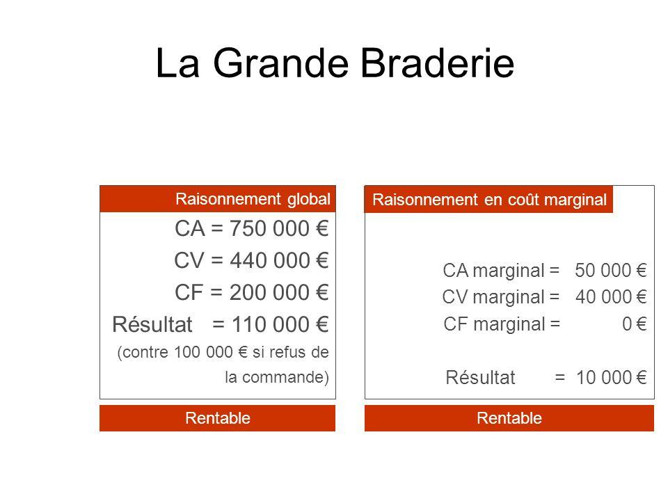 La Grande Braderie CA = 750 000 CV = 440 000 CF = 200 000 Résultat = 110 000 (contre 100 000 si refus de la commande) CA marginal = 50 000 CV marginal