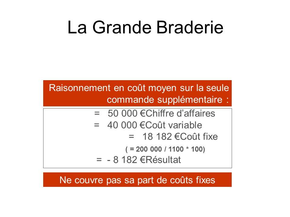 La Grande Braderie Chiffre daffaires = 50 000 Coût variable = 40 000 Coût fixe = 18 182 ( = 200 000 / 1100 * 100) Résultat = - 8 182 Ne couvre pas sa