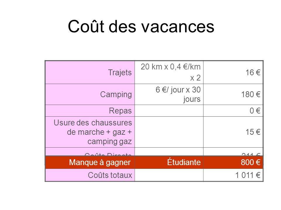 Coût des vacances Trajets 20 km x 0,4 /km x 2 16 Camping 6 / jour x 30 jours 180 Repas0 Usure des chaussures de marche + gaz + camping gaz 15 Coûts Di