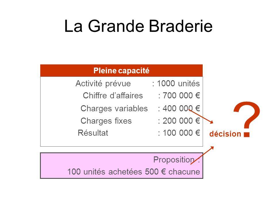La Grande Braderie Activité prévue : 1000 unités Chiffre daffaires : 700 000 Charges variables : 400 000 Charges fixes : 200 000 Résultat : 100 000 Pr