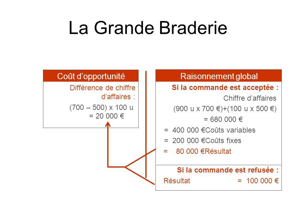 La Grande Braderie Différence de chiffre daffaires : (700 – 500) x 100 u = 20 000 Si la commande est acceptée : Chiffre daffaires (900 u x 700 )+(100