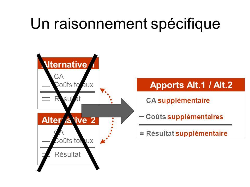 Un raisonnement spécifique Alternative 1 CA Coûts totaux Résultat Alternative 2 CA Coûts totaux Résultat Apports Alt.1 / Alt.2 CA supplémentaire Coûts