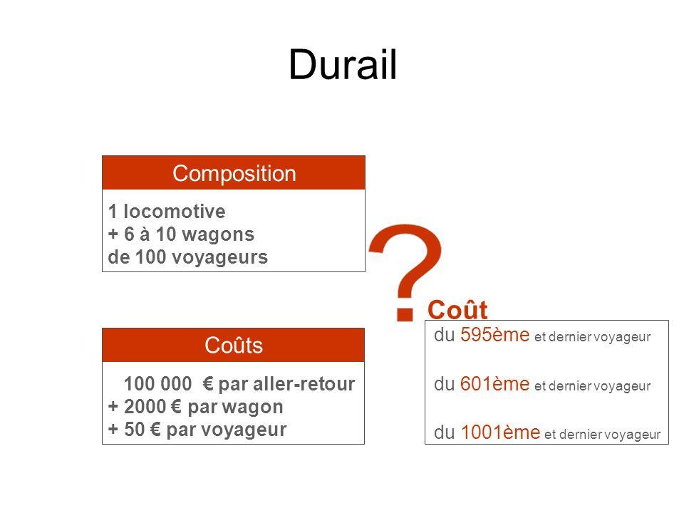 Durail Coûts Composition 100 000 par aller-retour + 2000 par wagon + 50 par voyageur 1 locomotive + 6 à 10 wagons de 100 voyageurs Coût du 595ème et d