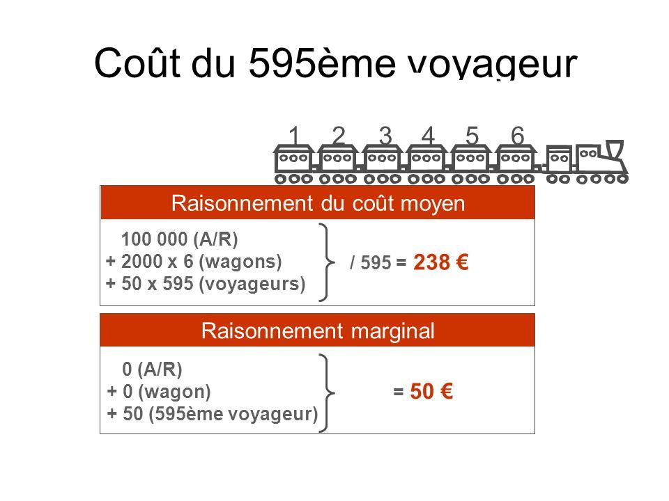 Coût du 601ème voyageur 100 000 (A/R) + 2000 x 7 (wagons) + 50 x 601 (voyageurs) / 601 = 240 0 (A/R) + 2000 (wagon) + 50 (595ème voyageur) = 2050 Raisonnement du coût moyenRaisonnement marginal 6543217