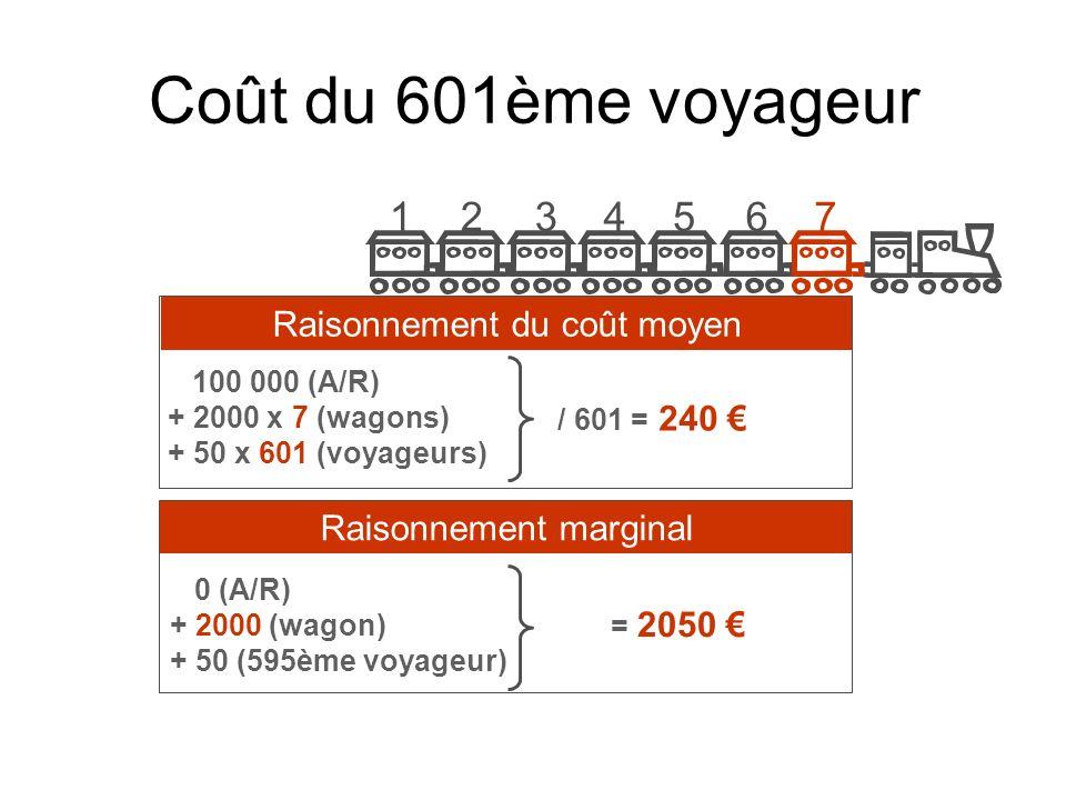 Coût du 1001ème voyageur 100 000 x 2 (A/R) + 2000 x 12 (wagons) + 50 x 1001 (voyageurs) / 1001 = 274 100 000 (A/R) + 2000 x 2 (wagons) + 50 (1001ème voyageur) = 104 050 Raisonnement du coût moyenRaisonnement marginal 121110987