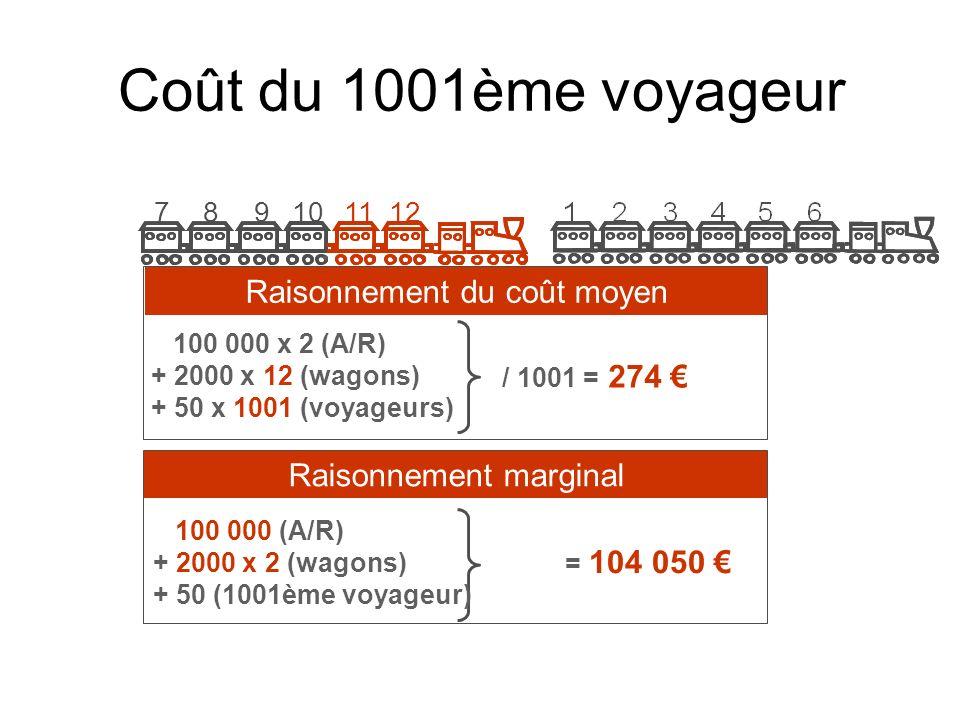 Coût du 1001ème voyageur 100 000 x 2 (A/R) + 2000 x 12 (wagons) + 50 x 1001 (voyageurs) / 1001 = 274 100 000 (A/R) + 2000 x 2 (wagons) + 50 (1001ème v