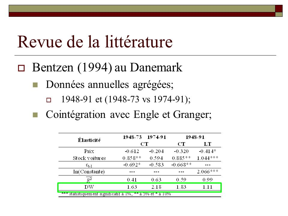 Revue de la littérature Bentzen (1994) au Danemark Données annuelles agrégées; 1948-91 et (1948-73 vs 1974-91); Cointégration avec Engle et Granger;