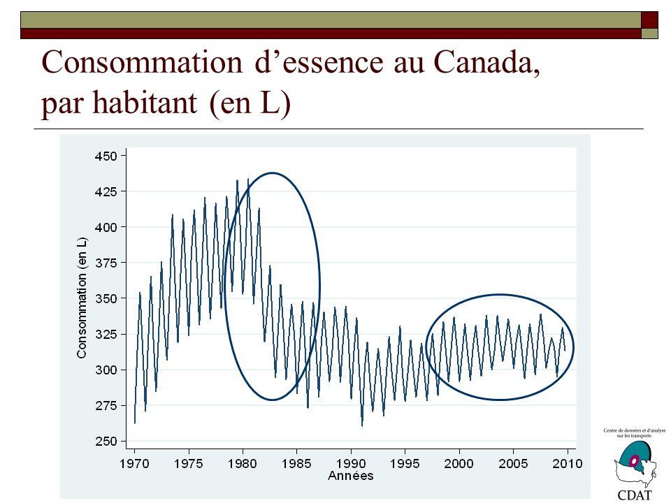 Consommation dessence au Canada, par habitant (en L)