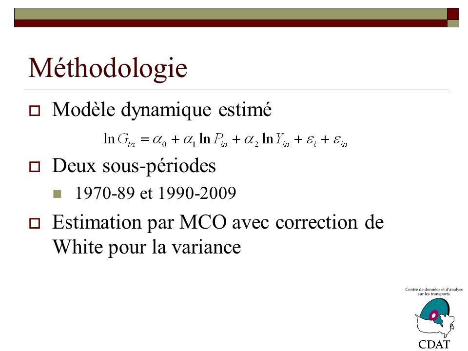Méthodologie Modèle dynamique estimé Deux sous-périodes 1970-89 et 1990-2009 Estimation par MCO avec correction de White pour la variance