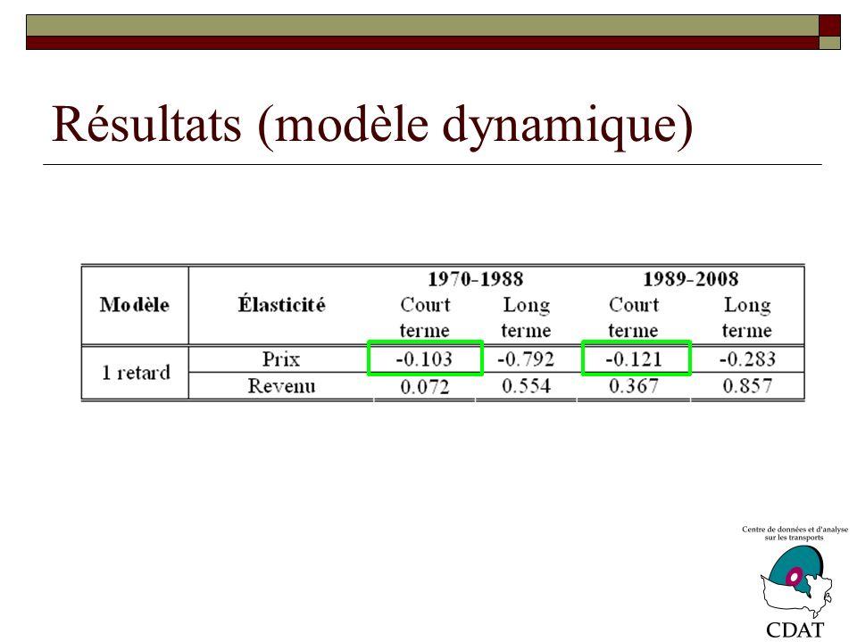 Résultats (modèle dynamique)