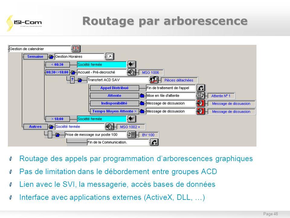 Page 48 Routage des appels par programmation darborescences graphiques Pas de limitation dans le débordement entre groupes ACD Lien avec le SVI, la me