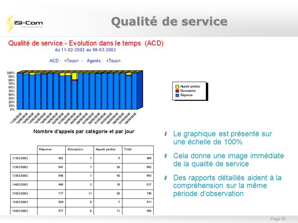 Page 56 Le graphique est présenté sur une échelle de 100% Cela donne une image immédiate de la qualité de service Des rapports détaillés aident à la c