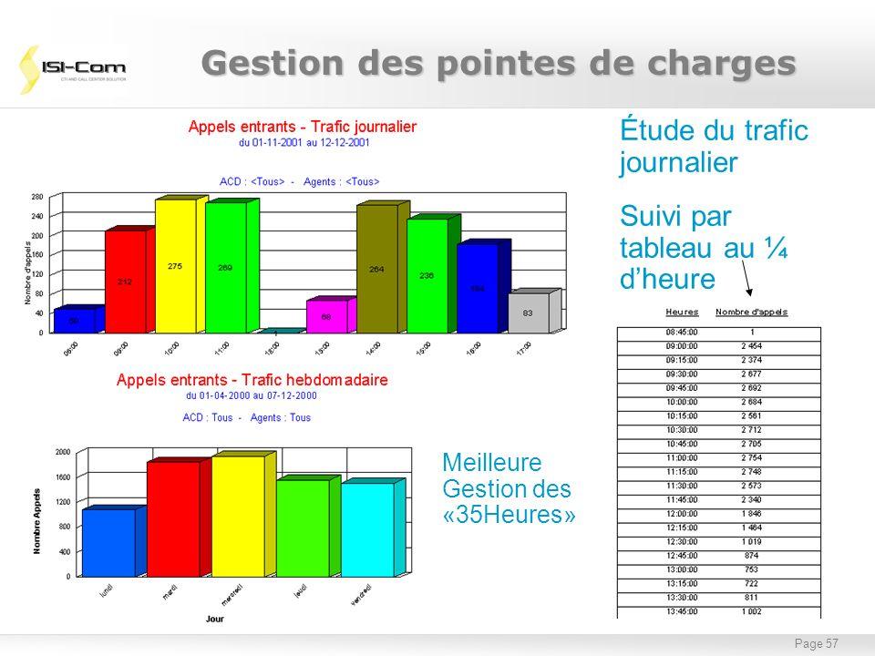 Page 57 Étude du trafic journalier Suivi par tableau au ¼ dheure Meilleure Gestion des «35Heures» Gestion des pointes de charges