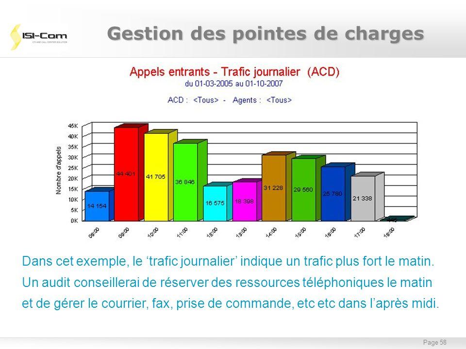 Page 58 Gestion des pointes de charges Dans cet exemple, le trafic journalier indique un trafic plus fort le matin. Un audit conseillerai de réserver