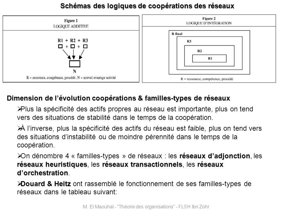Schémas des logiques de coopérations des réseaux Dimension de lévolution coopérations & familles-types de réseaux Plus la spécificité des actifs propr