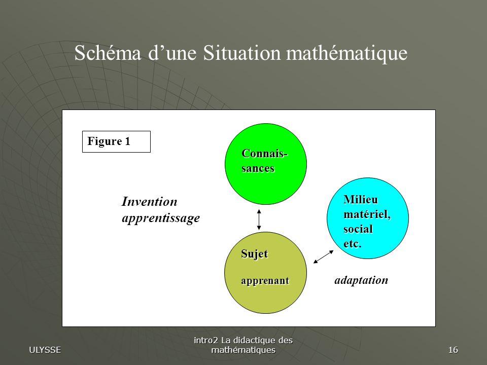 ULYSSE intro2 La didactique des mathématiques 16 Connais- sances Sujetapprenant Milieu matériel, social etc Milieu matériel, social etc. adaptation In