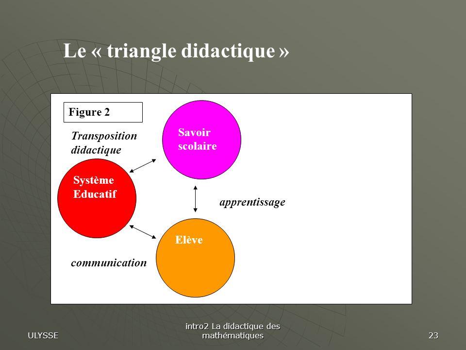 ULYSSE intro2 La didactique des mathématiques 23 Savoir scolaire Elève Système Educatif communication apprentissage Transposition didactique Figure 2