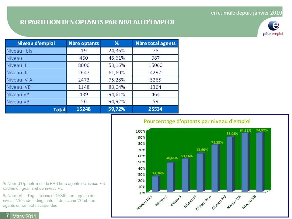8 Nombre de contrats signés par sexe et moyennes des salaires bruts annuels avant et après repositionnement 8 En cumulé depuis janvier 2010 Nbre dOptants issu de PPS hors agents de niveau VB cadres dirigeants et de niveau VC Mars 2011