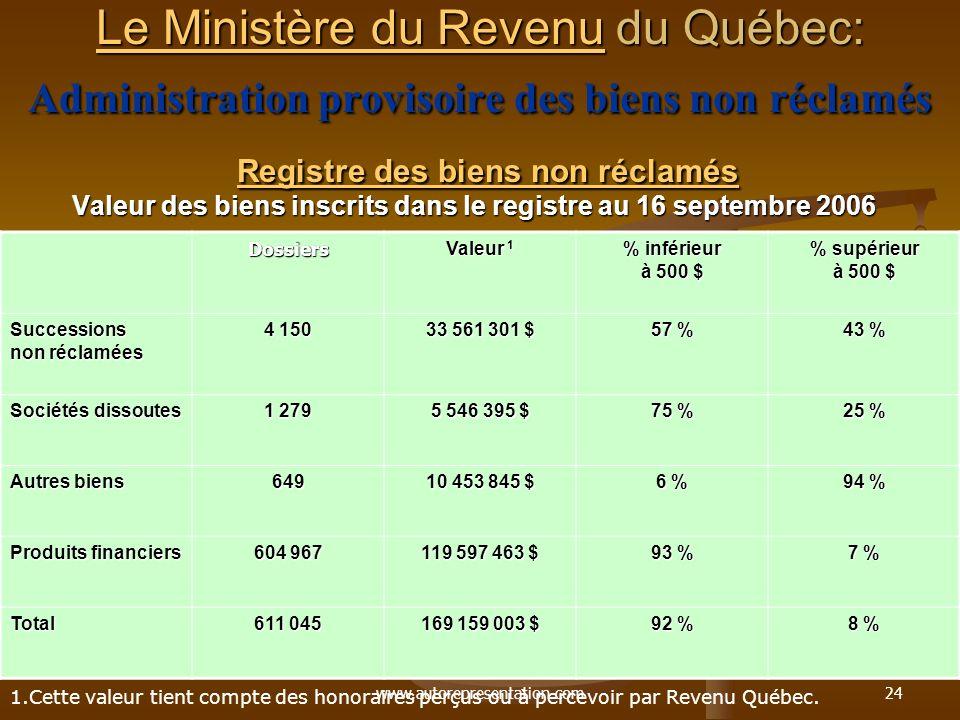 www.autorepresentation.com24 Le Ministère du RevenuLe Ministère du Revenu du Québec: Administration provisoire des biens non réclamés Registre des bie
