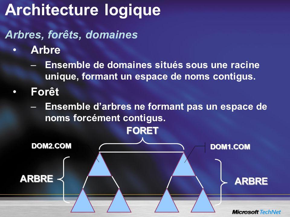 Architecture logique Arbres, forêts, domaines DOM2.COM ARBRE DOM1.COM ARBRE FORET Arbre –Ensemble de domaines situés sous une racine unique, formant u