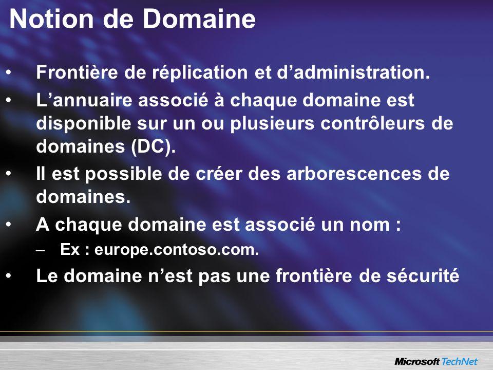 Notion de Domaine Frontière de réplication et dadministration. Lannuaire associé à chaque domaine est disponible sur un ou plusieurs contrôleurs de do