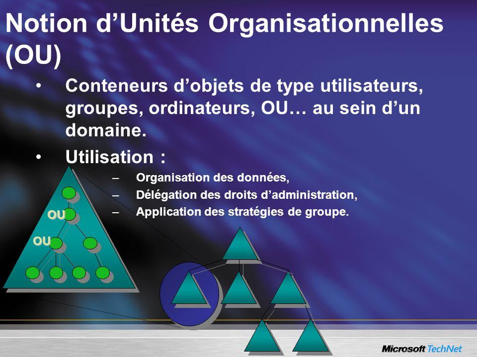 Notion dUnités Organisationnelles (OU) Conteneurs dobjets de type utilisateurs, groupes, ordinateurs, OU… au sein dun domaine. Utilisation : –Organisa