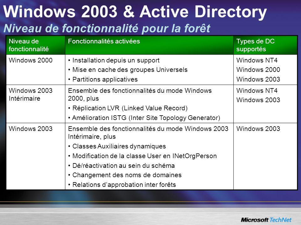 Niveau de fonctionnalité Fonctionnalités activéesTypes de DC supportés Windows 2000 Installation depuis un support Mise en cache des groupes Universel