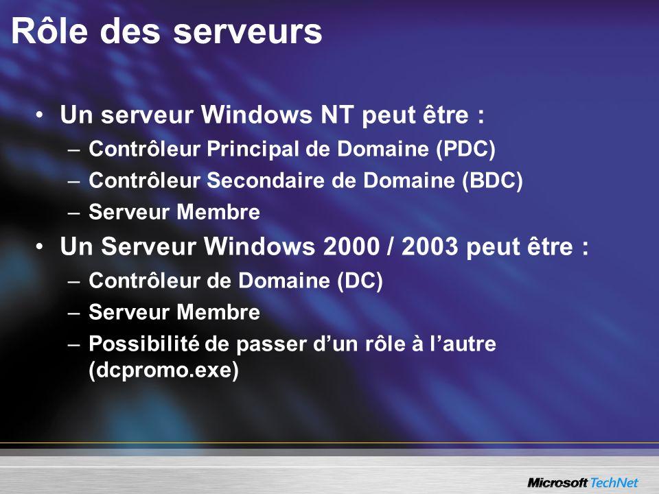Un serveur Windows NT peut être : –Contrôleur Principal de Domaine (PDC) –Contrôleur Secondaire de Domaine (BDC) –Serveur Membre Un Serveur Windows 20