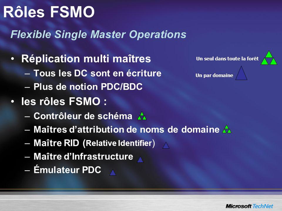 Réplication multi maîtres –Tous les DC sont en écriture –Plus de notion PDC/BDC les rôles FSMO : –Contrôleur de schéma –Maîtres dattribution de noms d