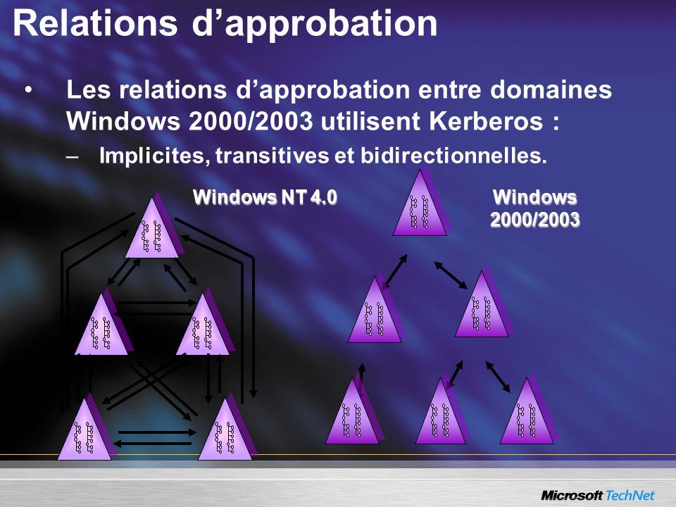 Windows NT 4.0 Windows 2000/2003 Relations dapprobation Les relations dapprobation entre domaines Windows 2000/2003 utilisent Kerberos : –Implicites,