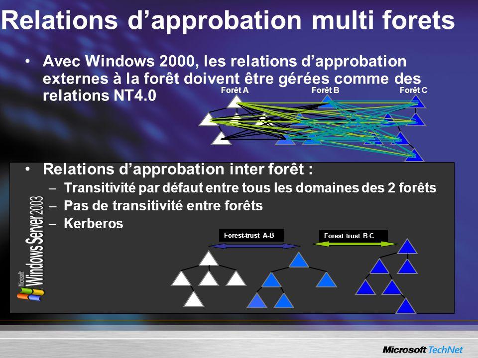 Relations dapprobation multi forets Avec Windows 2000, les relations dapprobation externes à la forêt doivent être gérées comme des relations NT4.0 Re