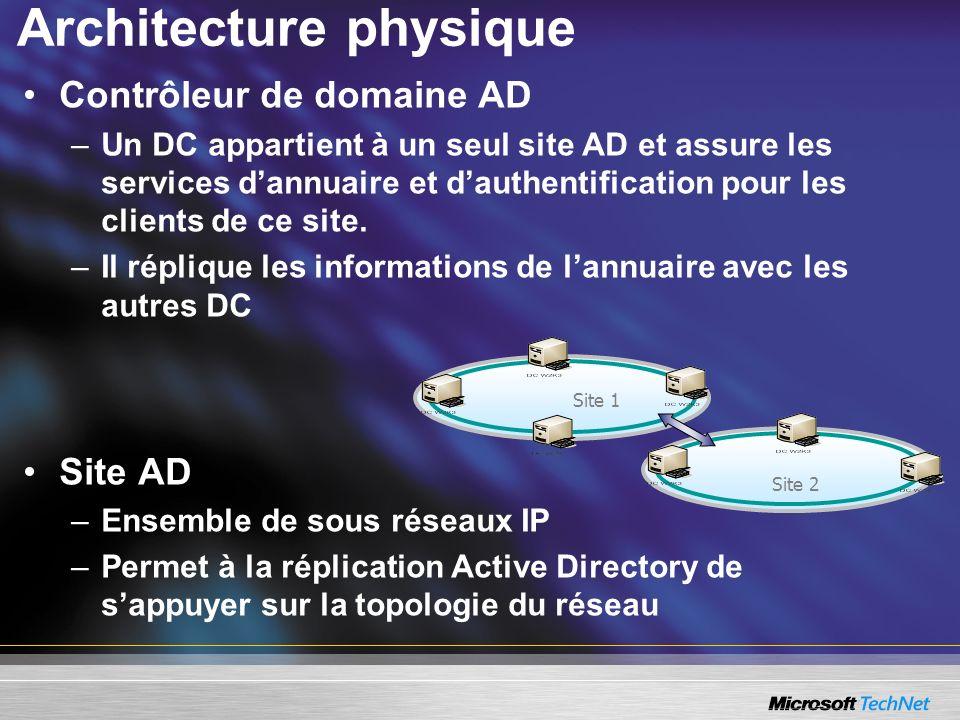 Architecture physique Contrôleur de domaine AD –Un DC appartient à un seul site AD et assure les services dannuaire et dauthentification pour les clie