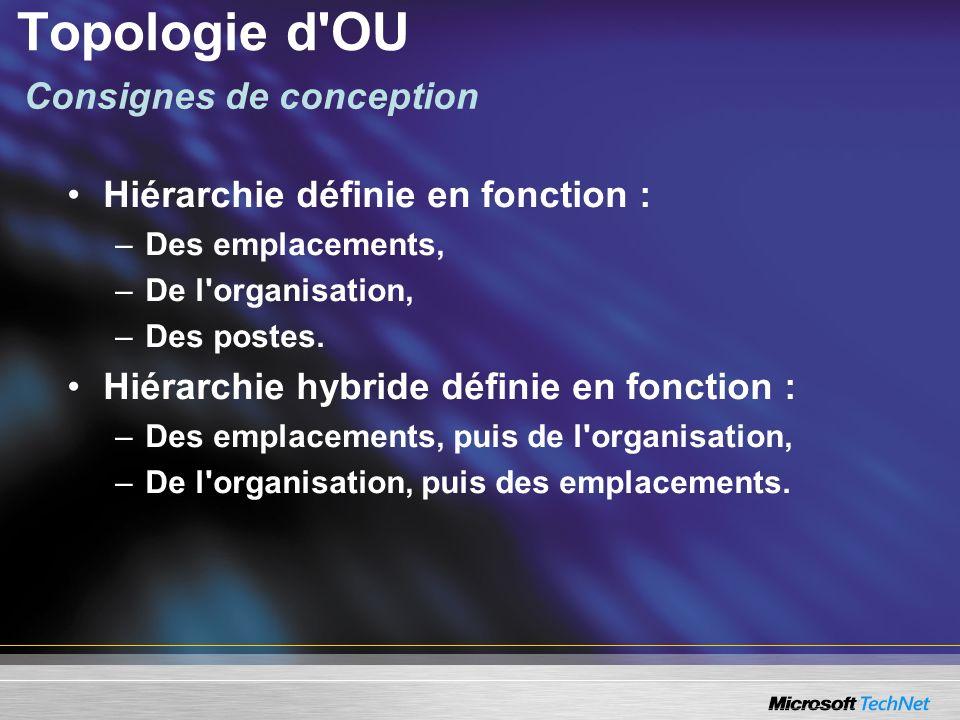 Topologie d'OU Hiérarchie définie en fonction : –Des emplacements, –De l'organisation, –Des postes. Hiérarchie hybride définie en fonction : –Des empl