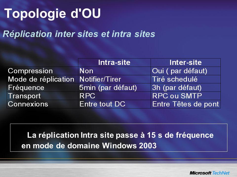 La réplication Intra site passe à 15 s de fréquence en mode de domaine Windows 2003 Réplication inter sites et intra sites Topologie d'OU