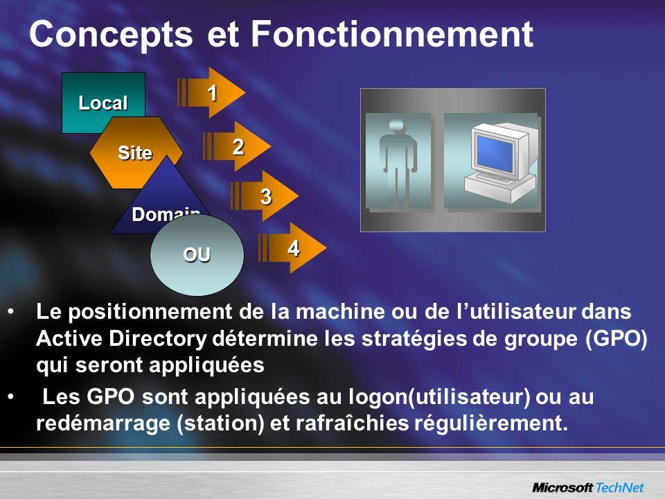 Concepts et FonctionnementLocal Site Domain 2 31OU 4 Le positionnement de la machine ou de lutilisateur dans Active Directory détermine les stratégies