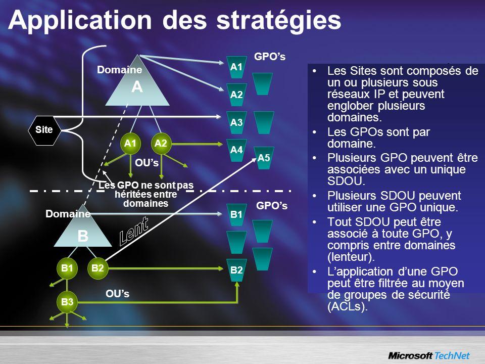 OUs A1A2 Application des stratégies GPOs A4 A5 A1 A2 A3 A Domaine Les GPOs sont par domaine Les GPOs sont par domaine Plusieurs GPO peuvent être assoc