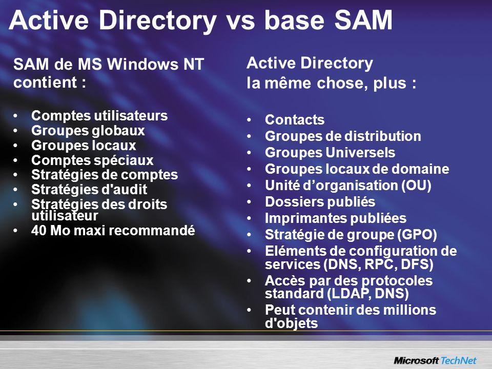 Active Directory vs base SAM SAM de MS Windows NT contient : Comptes utilisateurs Groupes globaux Groupes locaux Comptes spéciaux Stratégies de compte