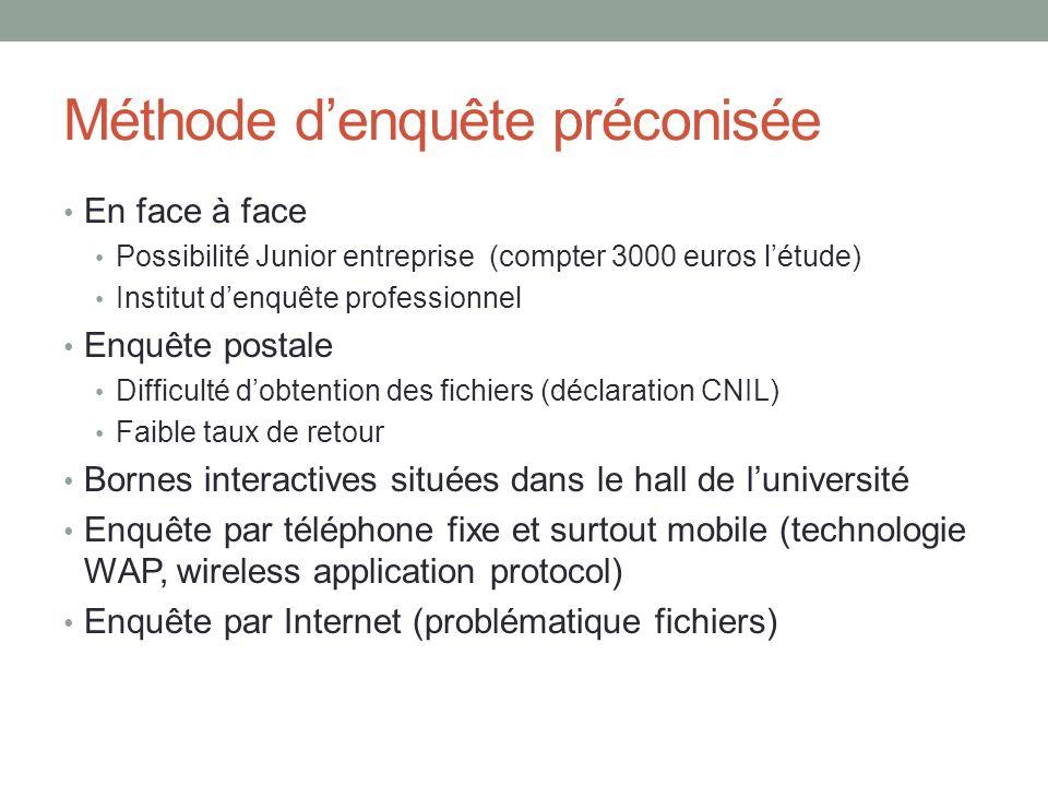 Méthode denquête préconisée En face à face Possibilité Junior entreprise (compter 3000 euros létude) Institut denquête professionnel Enquête postale D